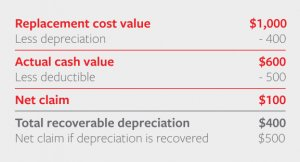 Graphic showing how depreciation is calculated.
