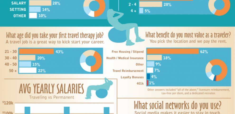 Travel OT Positions