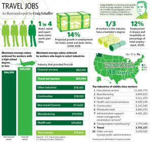 Fun Travel jobs