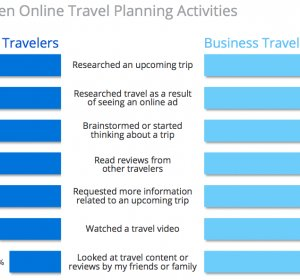 Travel online Business