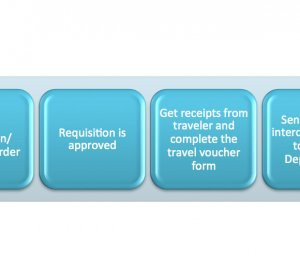 Travel p Card policies