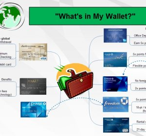 Travel Wallets for travel abroad
