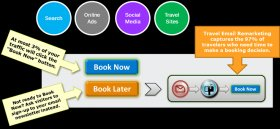 Travel Email Newsletter Book Later Marketing Diagram
